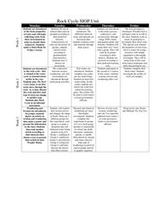 Rock Cycle SIOP Unit Lesson Plan