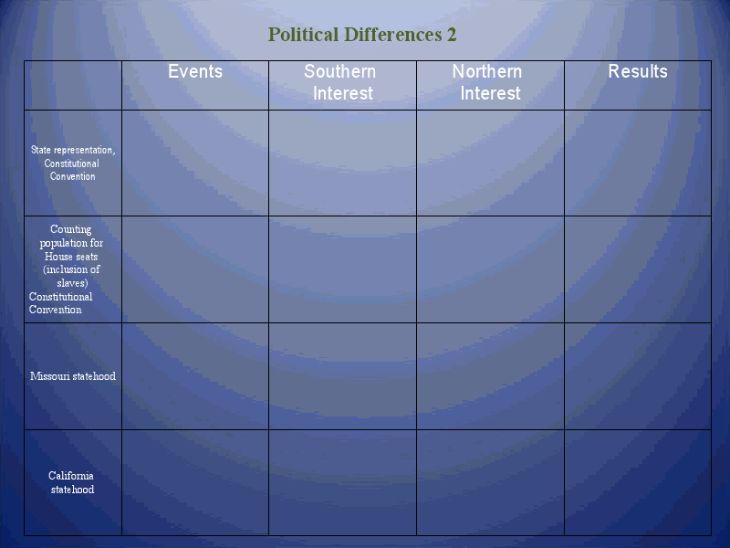 Political Differences 2 Presentation