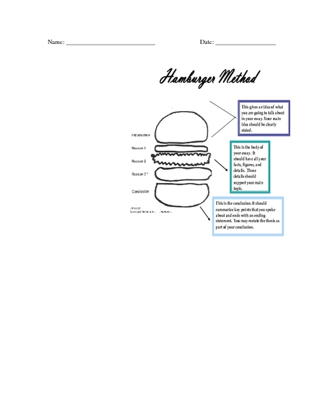 The Hamburger Method: How to Write a Thesis Graphic
