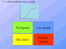 Identifying Different Types of Graphs Presentation