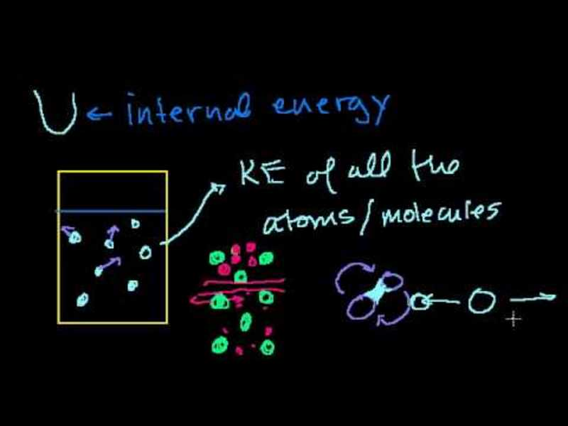 First Law of Thermodynamics/Internal Engery Video