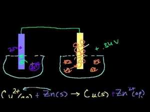 Galvanic Cells Video
