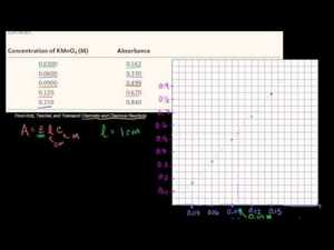 Spectrophotometry Example Video