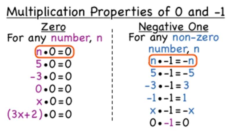 What are the Multiplication Properties of 0 and -1? Video
