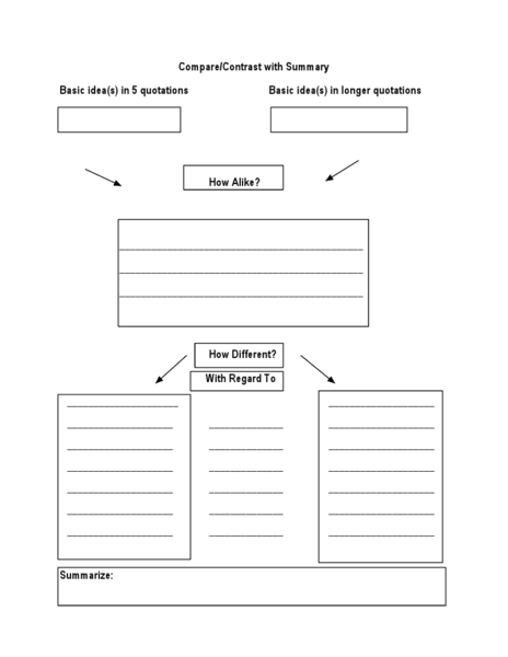 Compare/Contrast with Summary  Graphic Organizer