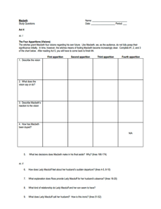 Macbeth: Act IV Study Questions Worksheet