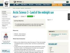 Land of the Midnight Sun Lesson Plan