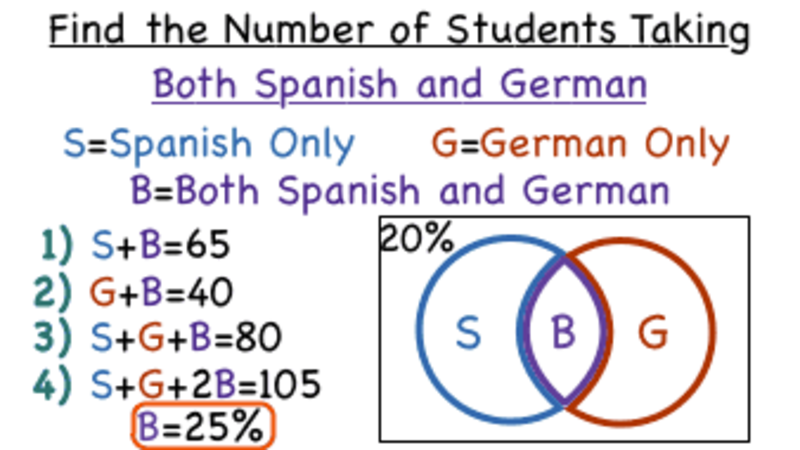 How Do You Find The Intersection Of Percent Data By Using A Venn Diagram  Video For 6th