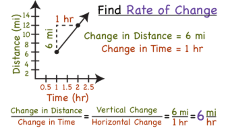 how do you find the rate of change between two points on a