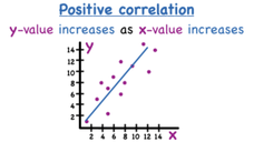 What's Positive Correlation? Video