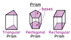 What is a Prism? Video