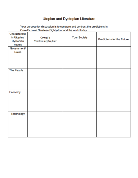 Utopian and Dystopian Literature Graphic Organizer Graphic Organizer