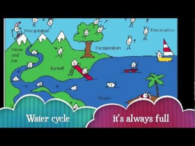 Miss Selle's Science Songs - Water Cycle Song (Red Solo Cup Parody) Video