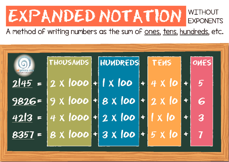 expanded notation poster printables  u0026 template for 3rd