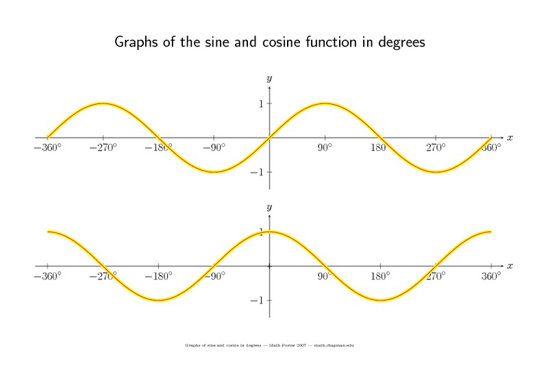 Graphs of the Sine and Cosine Function in Degrees 10th 12th – Graphing Sine and Cosine Functions Worksheet