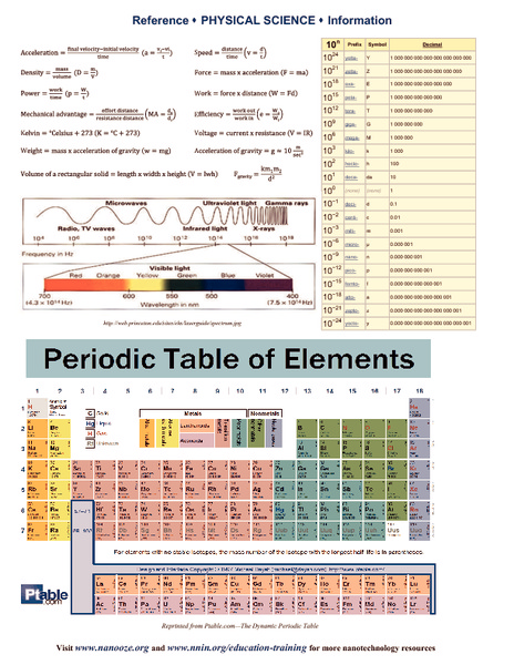 Physical Science Reference Sheet Printables & Template