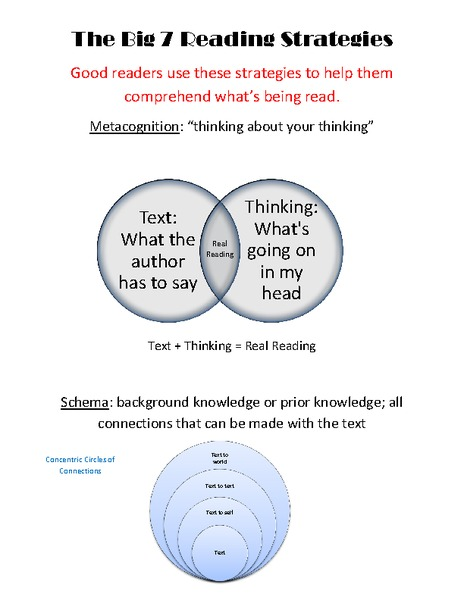 The Big 7 Reading Strategies Handouts & Reference