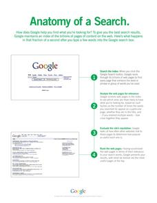 Anatomy of a Search Printables & Template