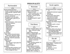 Psychology Concept Maps Printables & Template