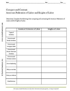 Compare and Contrast: American Federation of Labor and Knights of Labor Graphic Organizer