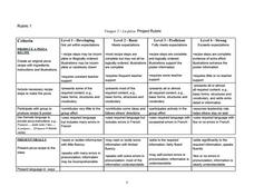 Core French Rubrics Activities & Project