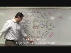 The BIG Picture - AP Economics Overview Video