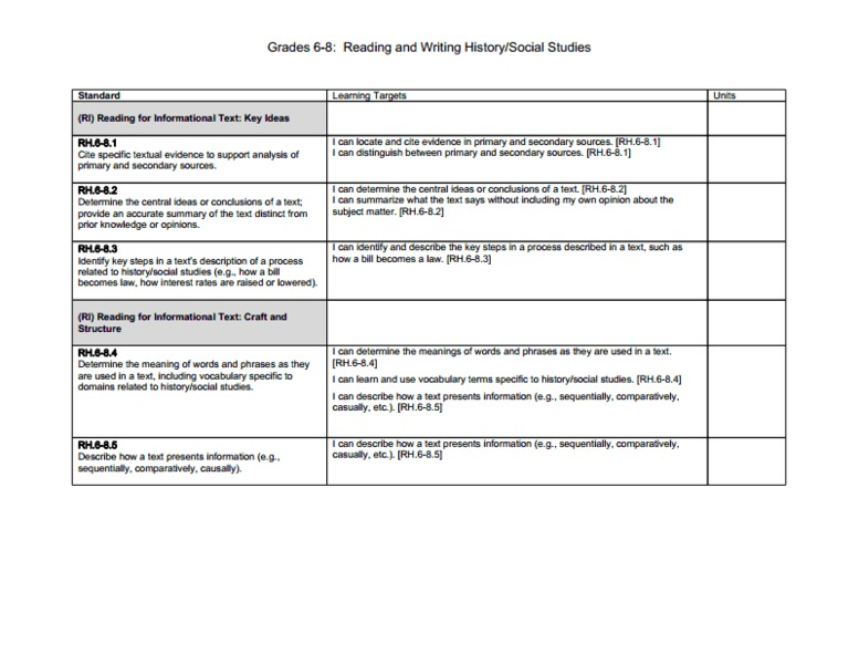 CCSS Unpacked Learning Targets For Reading And Writing