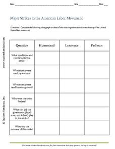 major strikes in the american labor movement worksheet for 9th 12th grade lesson planet. Black Bedroom Furniture Sets. Home Design Ideas