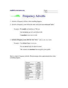 how to teach adverbs of frequency lesson plan
