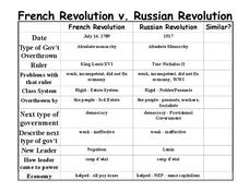 French Revolution v. Russian Revolution Lesson Plan
