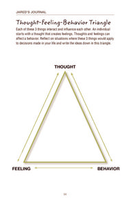 Thought-Feeling-Behavior Triangle Graphic Organizer