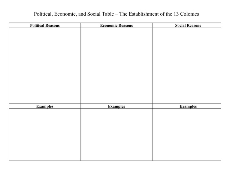 Political Economic and Social Table The Establishment of the – 13 Colonies Worksheets