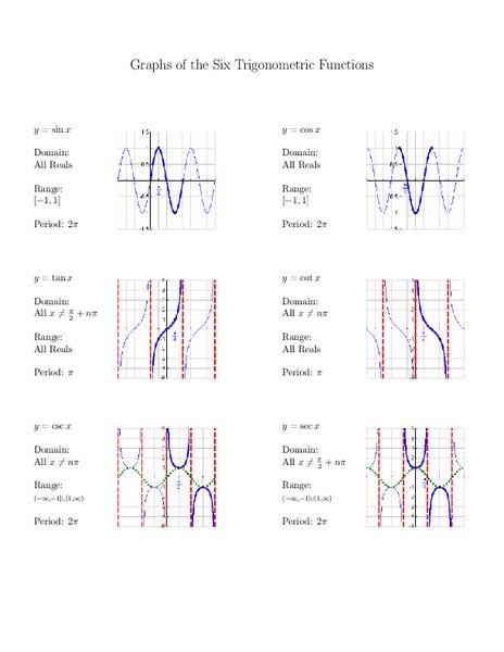 Graphs Of Trigonometric Functions Worksheet - Delibertad