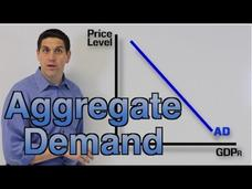 Aggregate Demand Practice Video