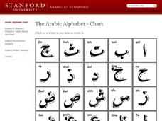 The Arabic Alphabet - Chart Interactive