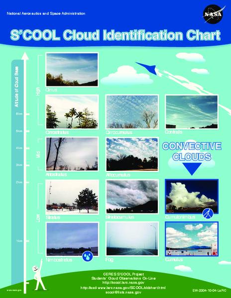 Cloud Gazing | Worksheet | Education.com