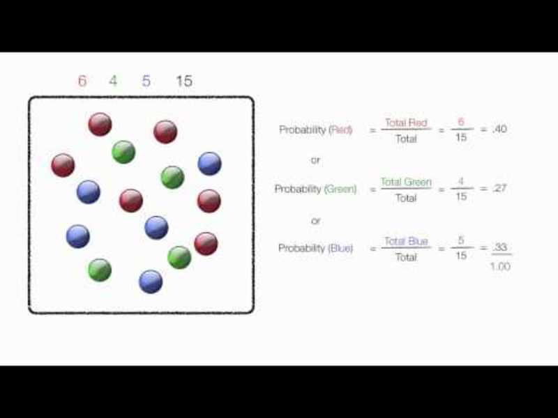 How to Add Probabilites and Multiply Probabilities Using Marbles Video