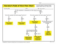 Narrator's Point of View Flow Chart Handouts & Reference