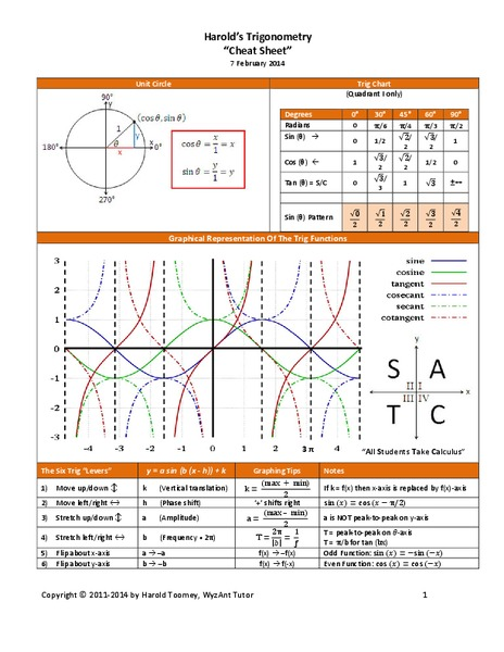 Trigonometry Review Sheet Handouts & Reference for 9th ...