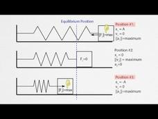 AP Physics 1: Simple Harmonic Motion Review AP Test Prep