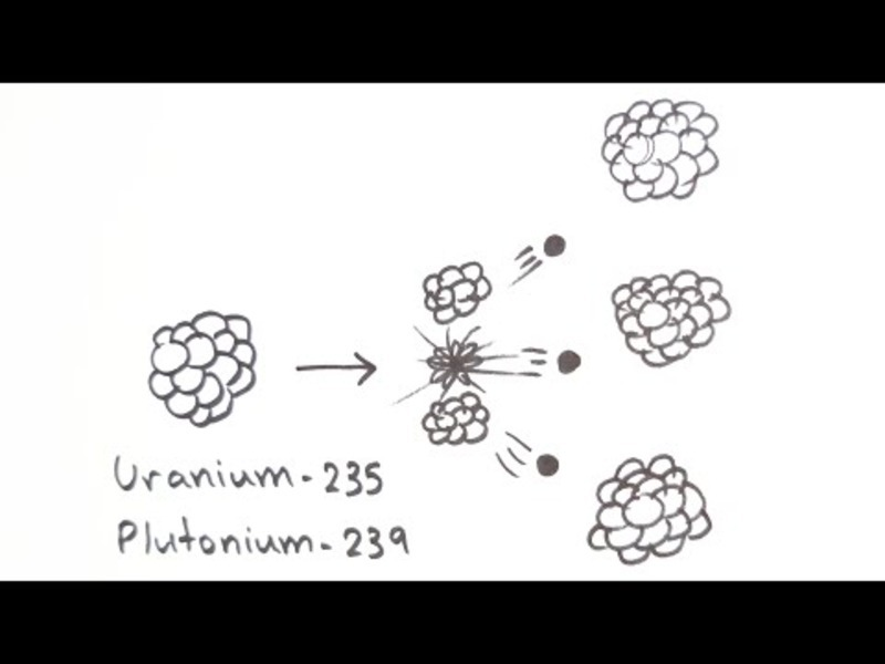 Nuclear Fission and Fusion Video