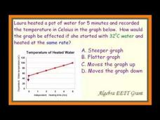 Define the Effects of Parameter Changes on Graphs of Linear Functions Video