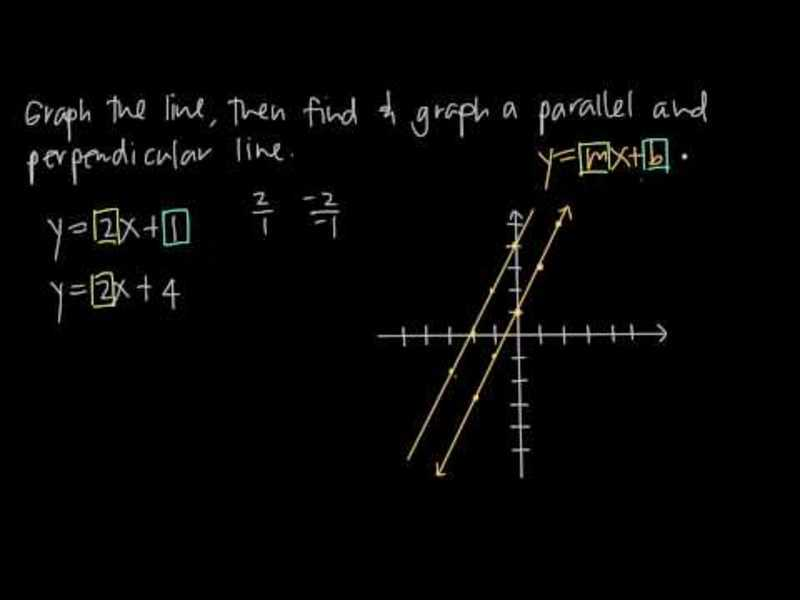 Graphing Parallel and Perpendicular Lines Video