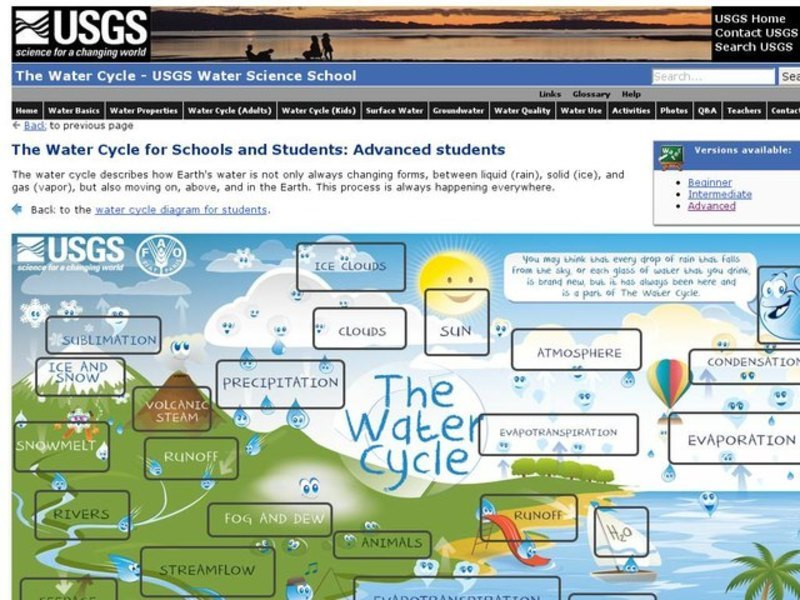 the water cycle for schools advanced ages interactive for 6th Water Atom Diagram