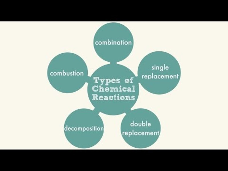 Types of Chemical Reactions Video