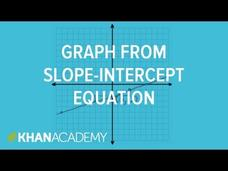 Graphing a Line in Slope Intercept Form Video