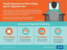 Youth Exposure to Advertising and E-Cigarette Use Handouts & Reference