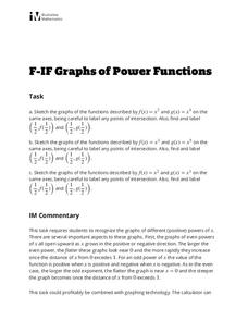 Graphs of Power Functions Activities & Project