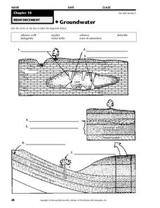 Groundwater Worksheet