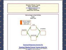 Simple Water Cylce Lesson Plan